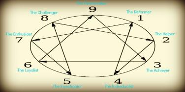 enneagram of personality quiz