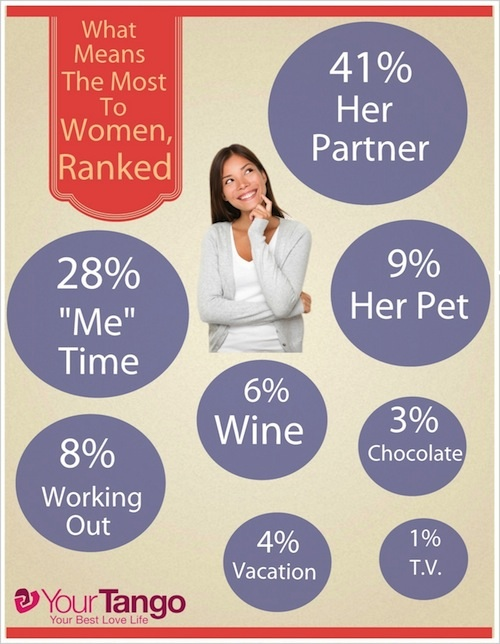 Love: What Women Really Want, Ranked [Infographic]