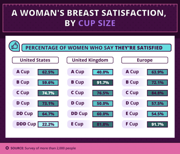 The Best Boob Size, According To Men And Women Around The World ...